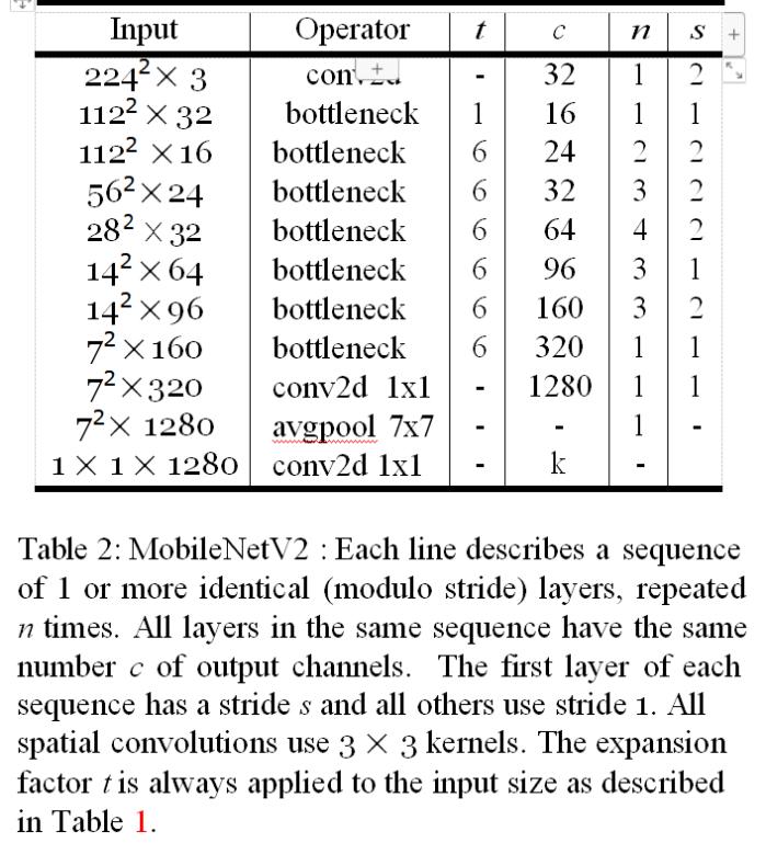 MobileNetV2:倒置残差和线性瓶颈| 日攀科技(机器海岸线)